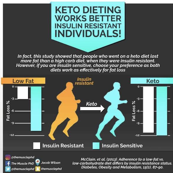keto vs high carb